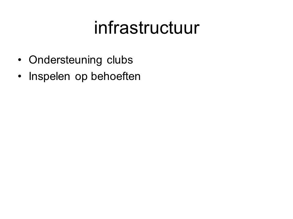 infrastructuur Ondersteuning clubs Inspelen op behoeften