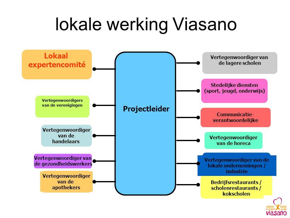 lokale werking Viasano Communicatie- verantwoordelijke Vertegenwoordigers van de verenigingen Bedrijfsrestaurants / scholenrestaurants / kokscholen St