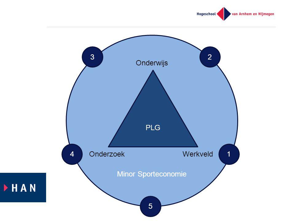Minor Sporteconomie PLG Onderwijs OnderzoekWerkveld 1 23 4 5
