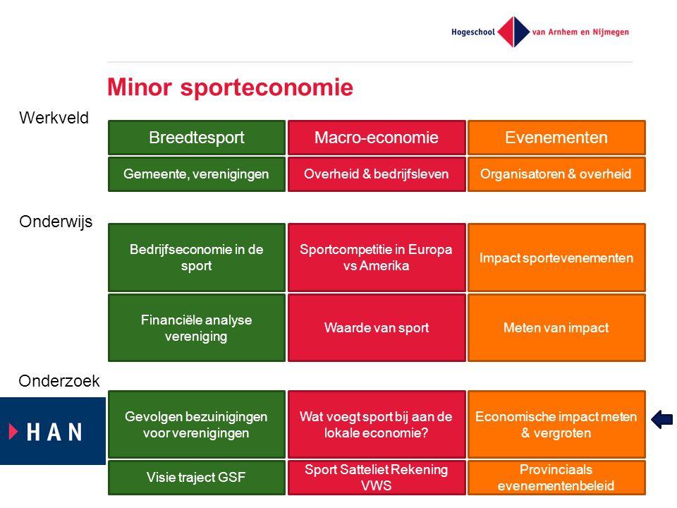 Minor sporteconomie BreedtesportMacro-economieEvenementen Gemeente, verenigingenOverheid & bedrijfslevenOrganisatoren & overheid Bedrijfseconomie in d