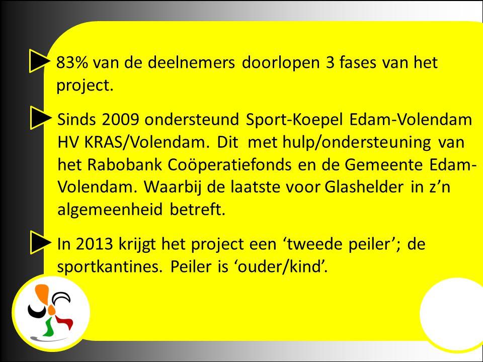 Sinds 2009 ondersteund Sport-Koepel Edam-Volendam HV KRAS/Volendam. Dit met hulp/ondersteuning van het Rabobank Coöperatiefonds en de Gemeente Edam- V