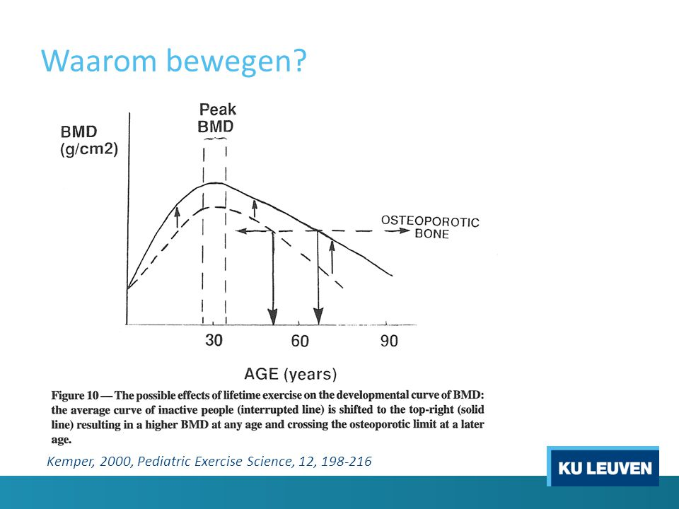 Waarom bewegen? Kemper, 2000, Pediatric Exercise Science, 12, 198-216