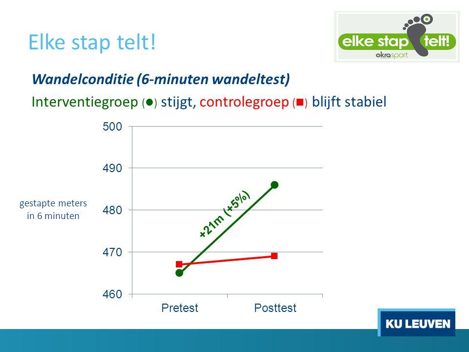 Elke stap telt! Wandelconditie (6-minuten wandeltest) Interventiegroep ( ) stijgt, controlegroep ( ) blijft stabiel gestapte meters in 6 minuten +21m