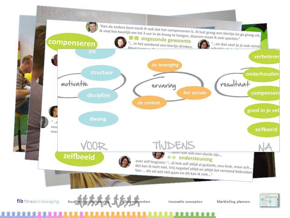 fib fitness in beweging Kwaliteit servicebelevingKlantsegmentenInnovatie conceptenMarkteting plannen april-juni 2009 Kwalitatief onderzoek: context mapping x 14