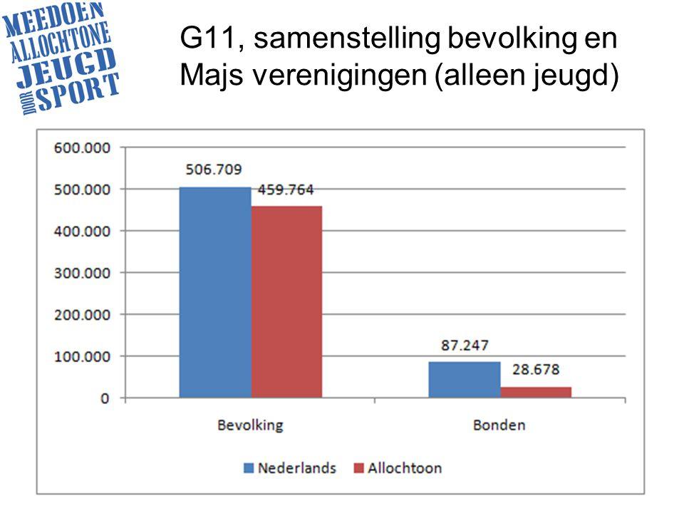 G11, samenstelling bevolking en Majs verenigingen (alleen jeugd)