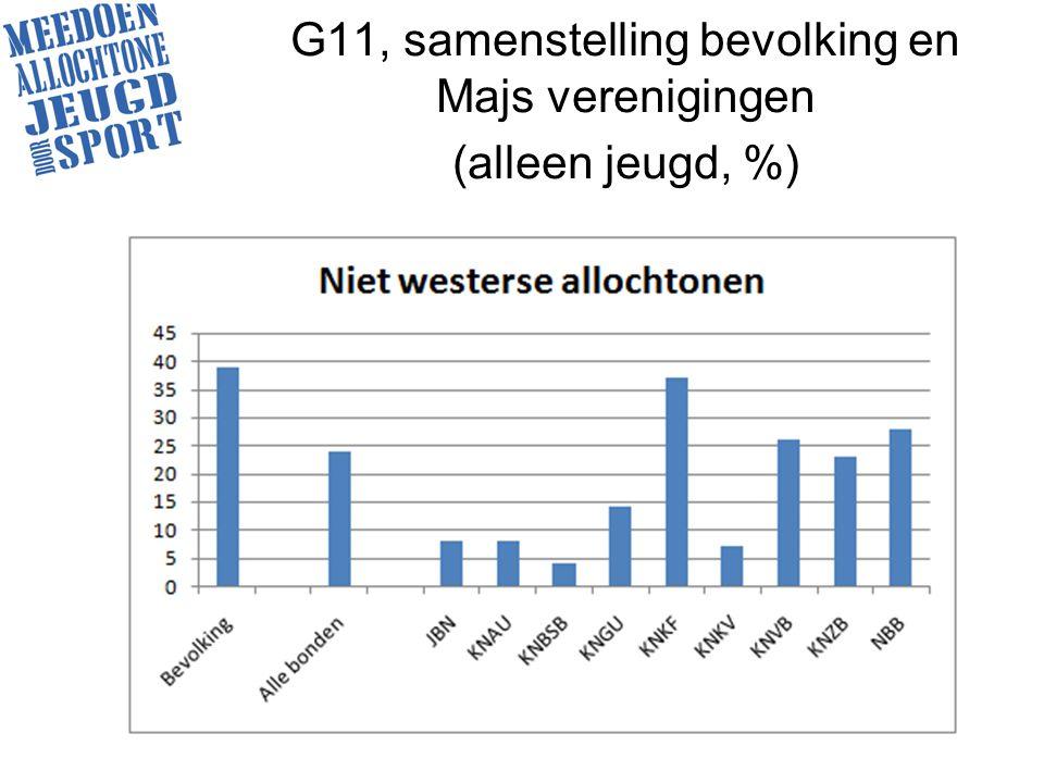 G11, samenstelling bevolking en Majs verenigingen (alleen jeugd, %)