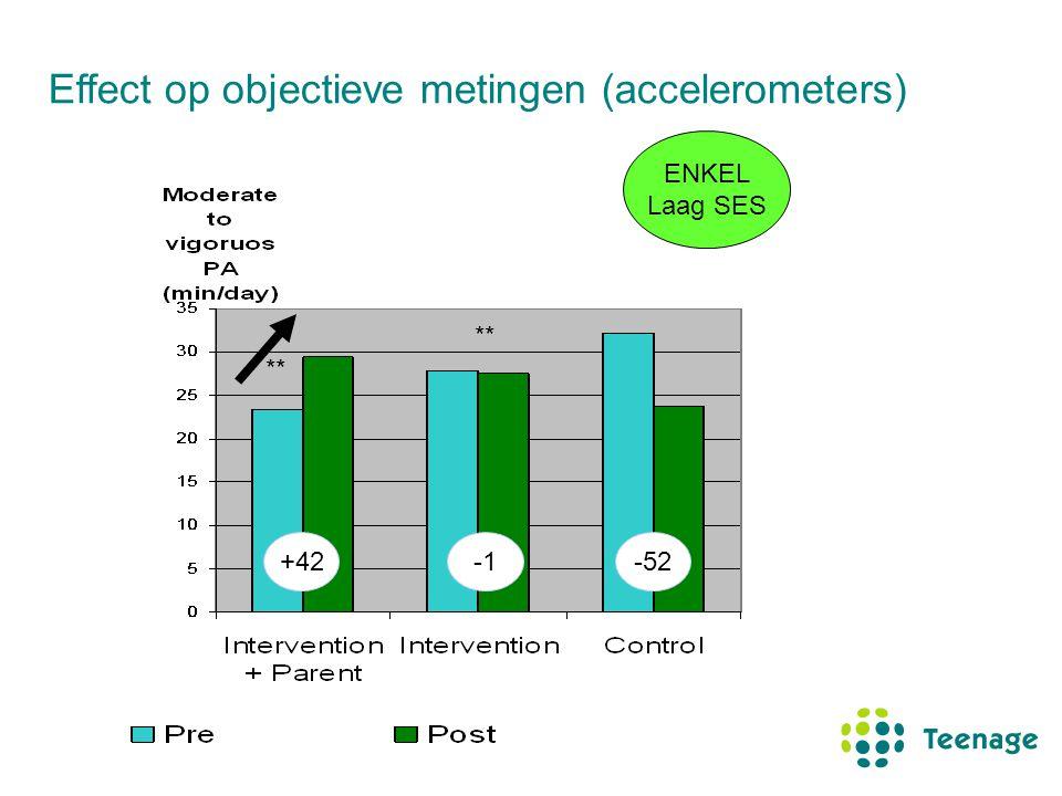Effect op objectieve metingen (accelerometers) ENKEL Laag SES +42-52 **
