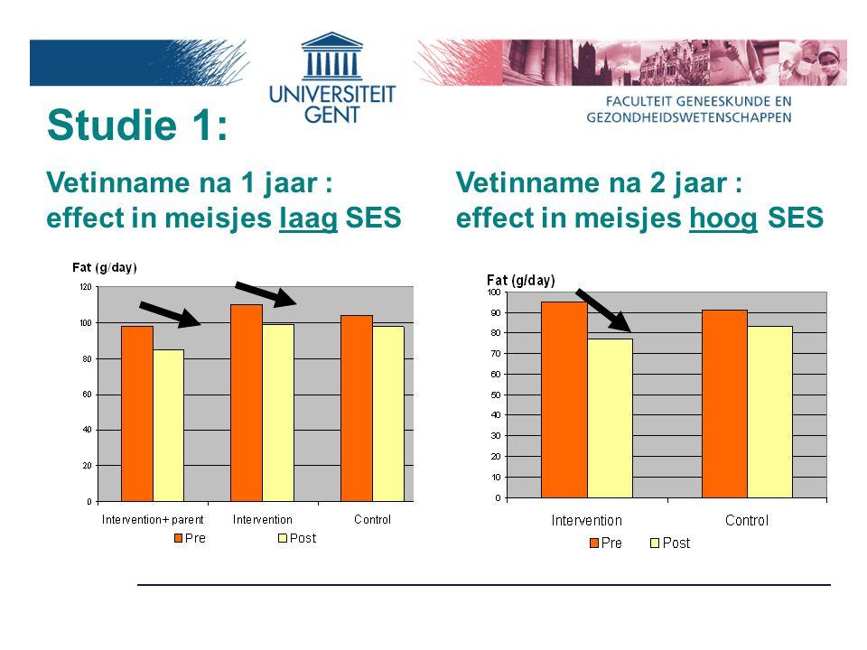 Vetinname na 1 jaar : effect in meisjes laag SES Vetinname na 2 jaar : effect in meisjes hoog SES Studie 1:
