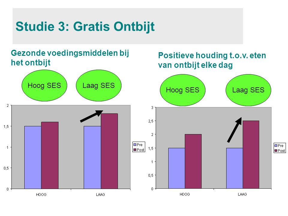 Studie 3: Gratis Ontbijt Hoog SESLaag SES Gezonde voedingsmiddelen bij het ontbijt Hoog SESLaag SES Positieve houding t.o.v.
