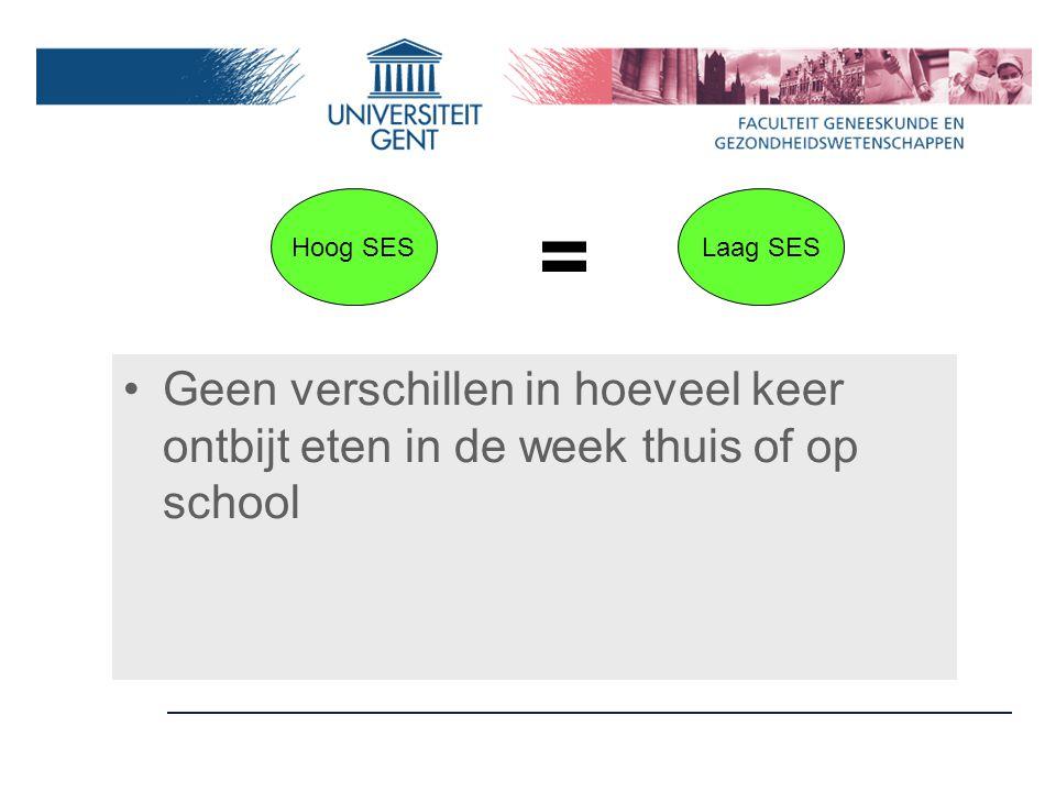 Geen verschillen in hoeveel keer ontbijt eten in de week thuis of op school Hoog SESLaag SES =