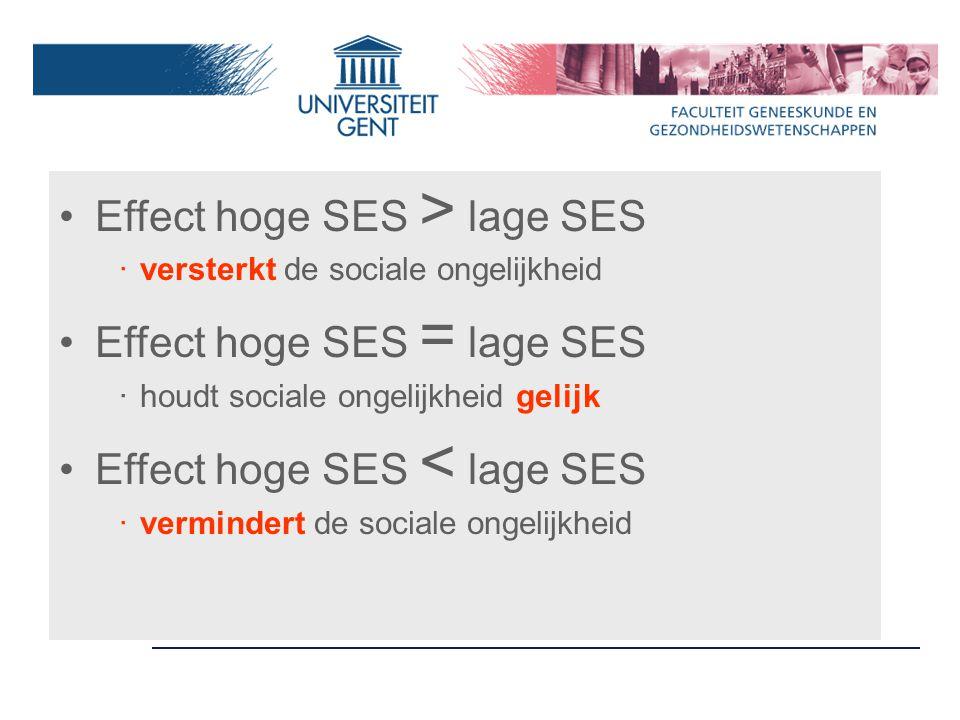 Effect hoge SES > lage SES ‧ versterkt de sociale ongelijkheid Effect hoge SES = lage SES ‧ houdt sociale ongelijkheid gelijk Effect hoge SES < lage SES ‧ vermindert de sociale ongelijkheid
