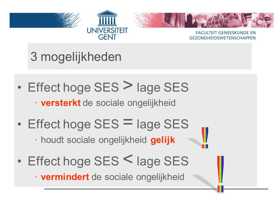 3 mogelijkheden Effect hoge SES > lage SES ‧ versterkt de sociale ongelijkheid Effect hoge SES = lage SES ‧ houdt sociale ongelijkheid gelijk Effect hoge SES < lage SES ‧ vermindert de sociale ongelijkheid