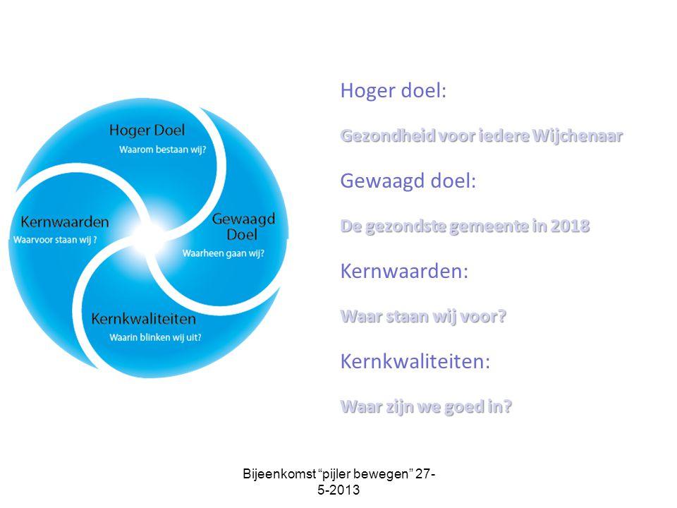 """Bijeenkomst """"pijler bewegen"""" 27- 5-2013 Hoger doel: Gezondheid voor iedere Wijchenaar Gewaagd doel: De gezondste gemeente in 2018 Kernwaarden: Waar st"""