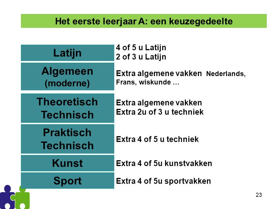 24 Latijn Keuzemogelijkheden 4 of 5 u Latijn 2 of 3u Latijn + Nederlands, Frans, wiskunde Voor wie.
