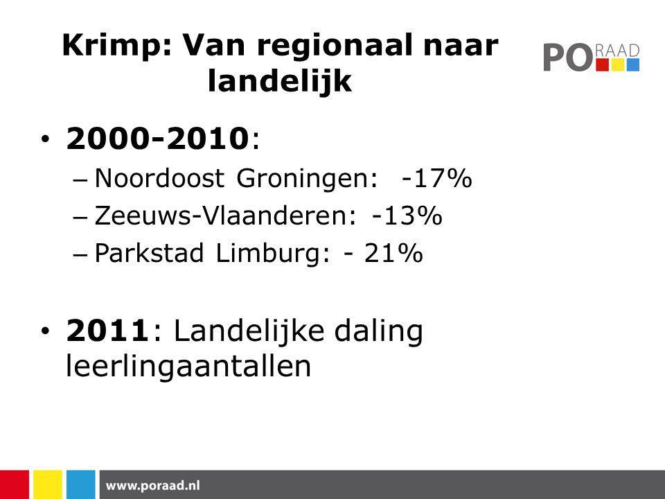 Krimp: Van regionaal naar landelijk 2000-2010: – Noordoost Groningen: -17% – Zeeuws-Vlaanderen: -13% – Parkstad Limburg: - 21% 2011: Landelijke daling leerlingaantallen