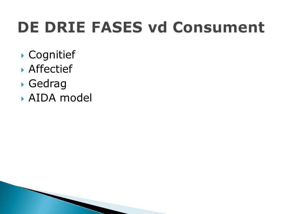  Cognitief  Affectief  Gedrag  AIDA model