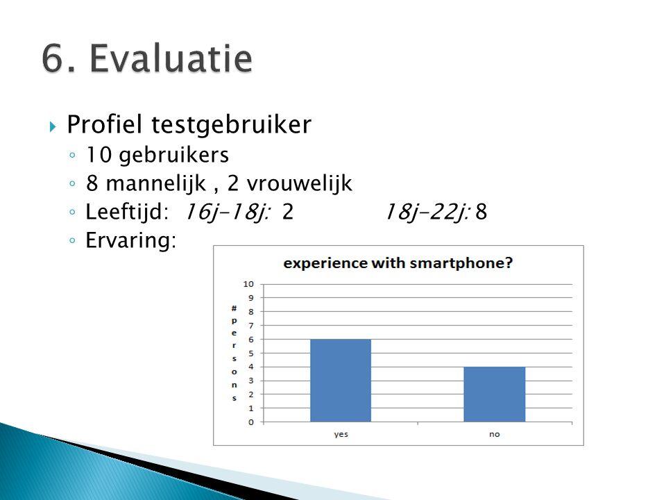  Profiel testgebruiker ◦ 10 gebruikers ◦ 8 mannelijk, 2 vrouwelijk ◦ Leeftijd: 16j-18j: 2 18j-22j: 8 ◦ Ervaring: