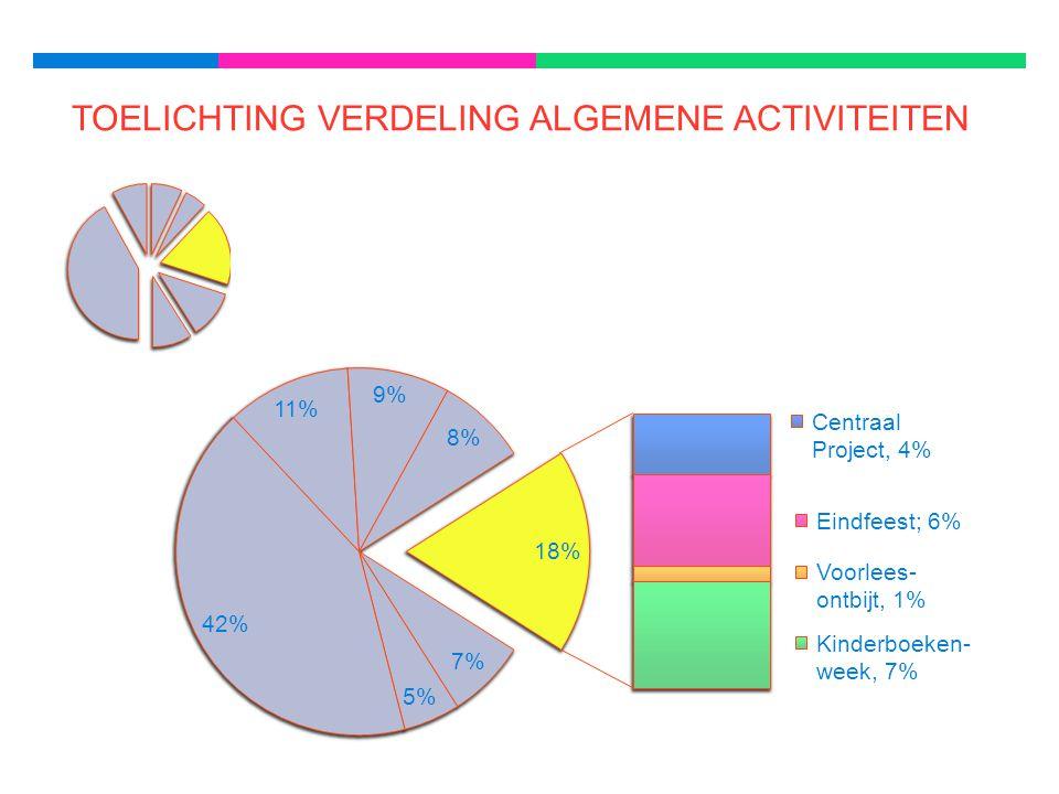 TOELICHTING VERDELING ALGEMENE ACTIVITEITEN