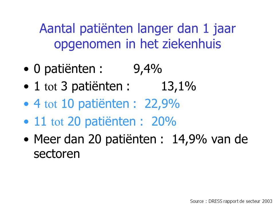 Aantal patiënten langer dan 1 jaar opgenomen in het ziekenhuis 0 patiënten : 9,4% 1 tot 3 patiënten : 13,1% 4 tot 10 patiënten : 22,9% 11 tot 20 patië