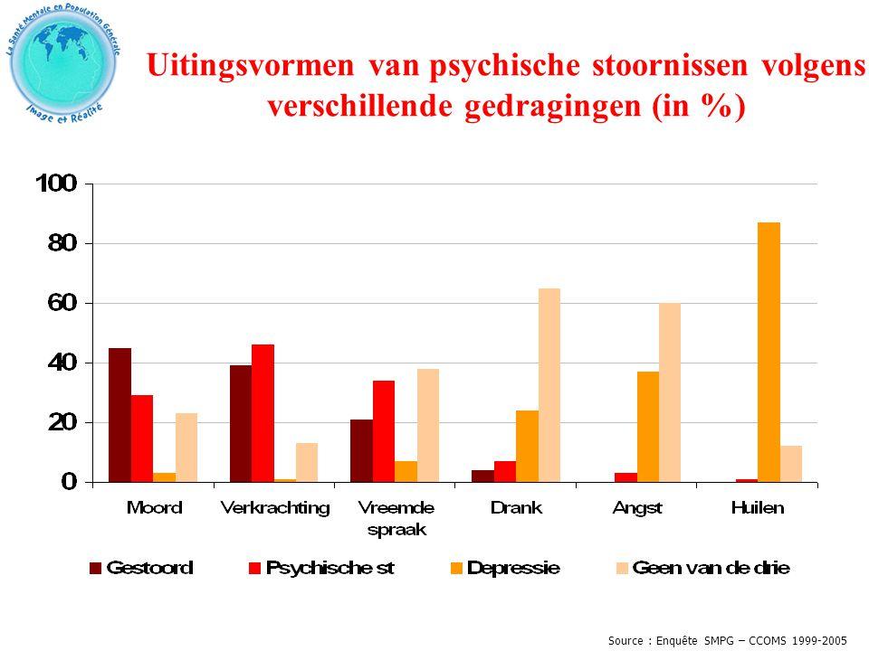Uitingsvormen van psychische stoornissen volgens verschillende gedragingen (in %) Source : Enquête SMPG – CCOMS 1999-2005