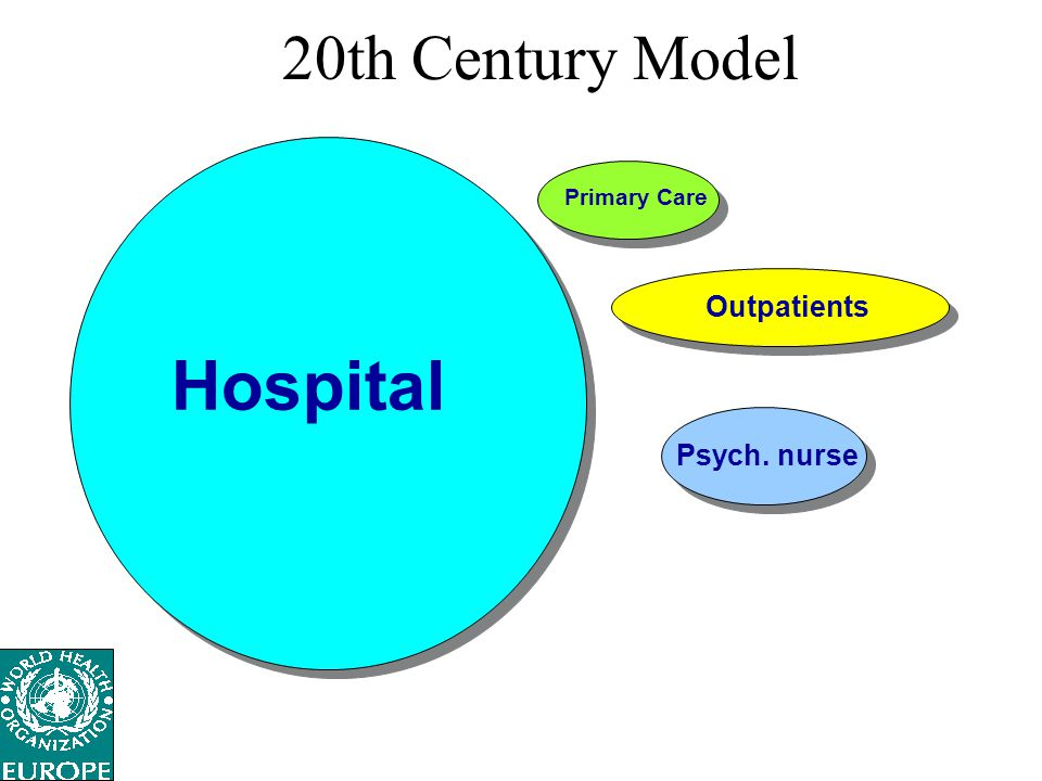 20th Century Model Hospital Outpatients Psych. nurse Primary Care