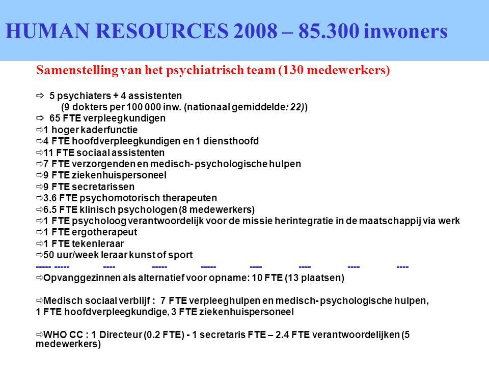 Samenstelling van het psychiatrisch team (130 medewerkers) HUMAN RESOURCES 2008 – 85.300 inwoners  5 psychiaters + 4 assistenten (9 dokters per 100