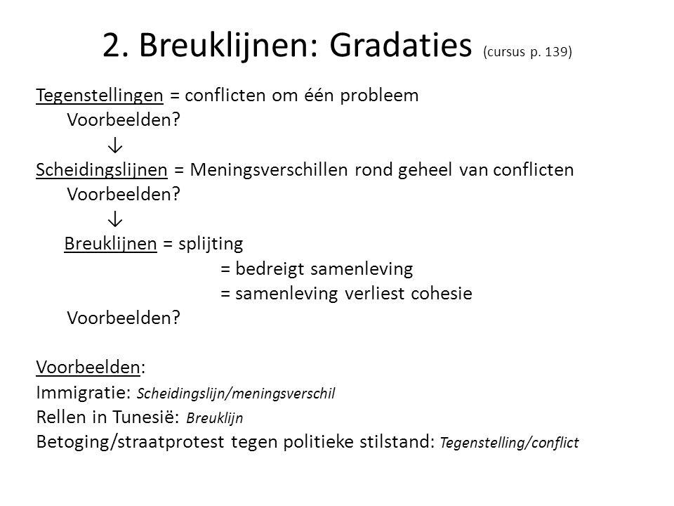 2. Breuklijnen: Gradaties (cursus p. 139) Tegenstellingen = conflicten om één probleem Voorbeelden? ↓ Scheidingslijnen = Meningsverschillen rond gehee