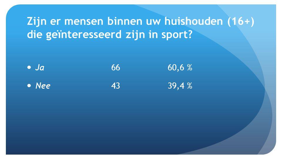 Zijn er mensen binnen uw huishouden (16+) die geïnteresseerd zijn in sport.