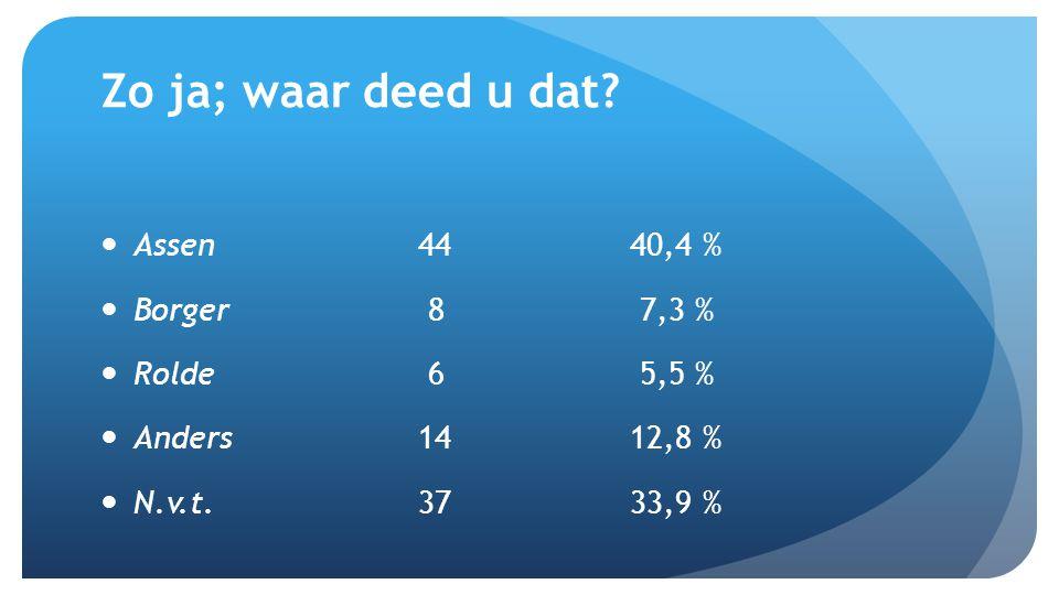Zo ja; waar deed u dat Assen 4440,4 % Borger 8 7,3 % Rolde 6 5,5 % Anders 1412,8 % N.v.t. 3733,9 %