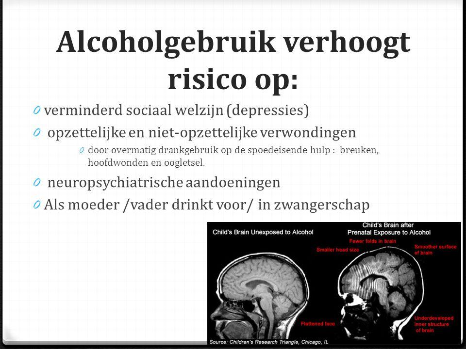Alcoholgebruik verhoogt risico op: 0 verminderd sociaal welzijn (depressies) 0 opzettelijke en niet-opzettelijke verwondingen 0 door overmatig drankgebruik op de spoedeisende hulp : breuken, hoofdwonden en oogletsel.