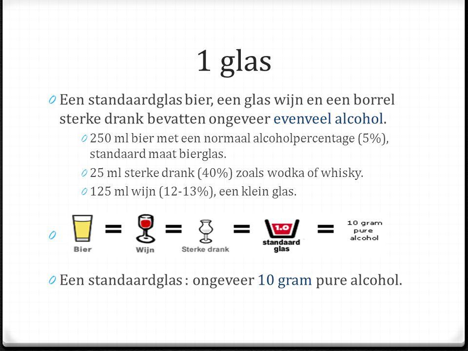 1 glas 0 Een standaardglas bier, een glas wijn en een borrel sterke drank bevatten ongeveer evenveel alcohol.