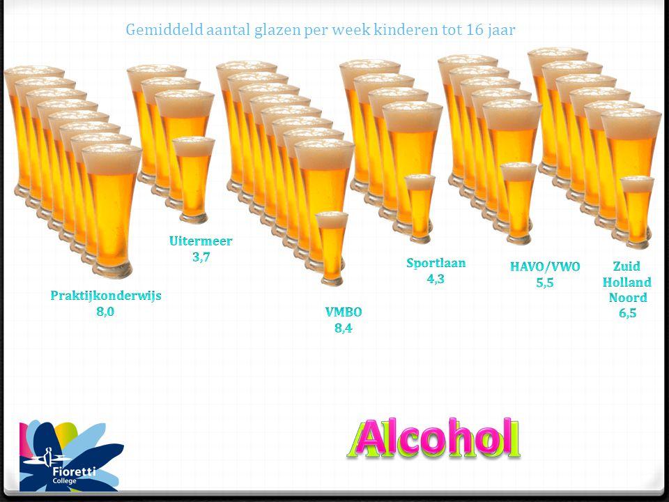 Gemiddeld aantal glazen per week kinderen tot 16 jaar