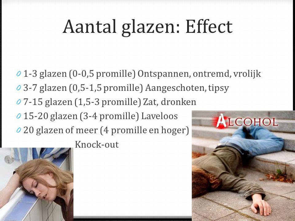Aantal glazen: Effect 0 1-3 glazen (0-0,5 promille) Ontspannen, ontremd, vrolijk 0 3-7 glazen (0,5-1,5 promille) Aangeschoten, tipsy 0 7-15 glazen (1,5-3 promille) Zat, dronken 0 15-20 glazen (3-4 promille) Laveloos 0 20 glazen of meer (4 promille en hoger) Knock-out