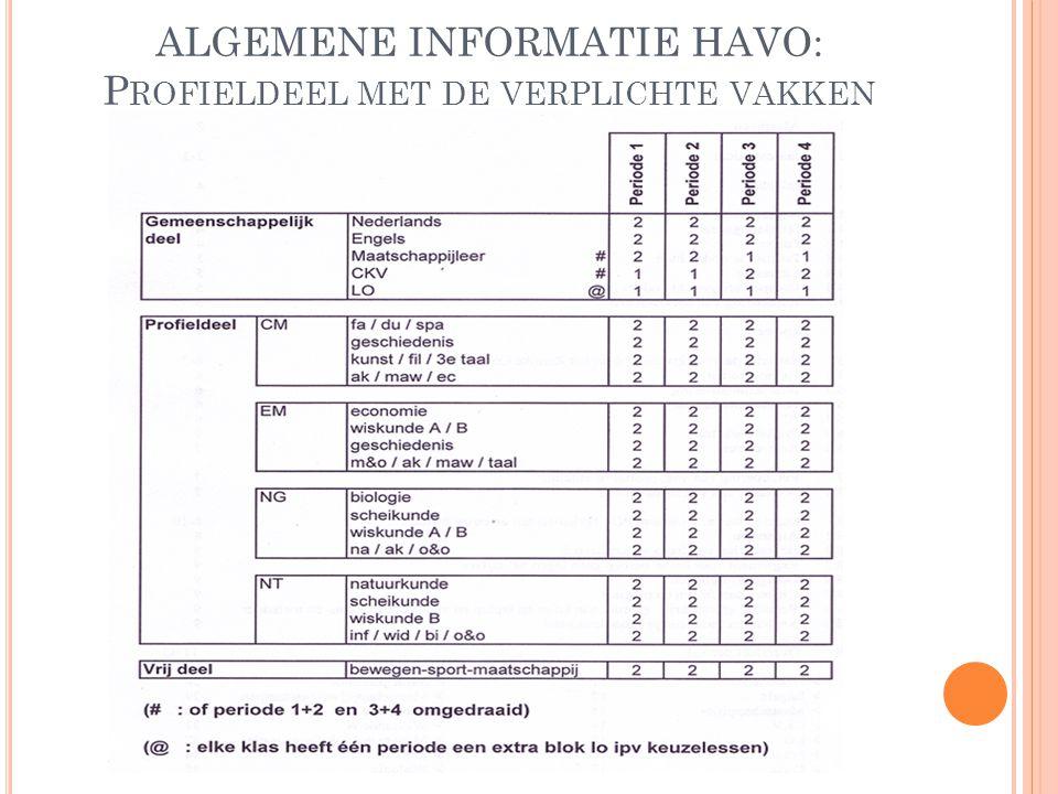 ALGEMENE INFORMATIE HAVO: P ROFIELDEEL MET DE VERPLICHTE VAKKEN