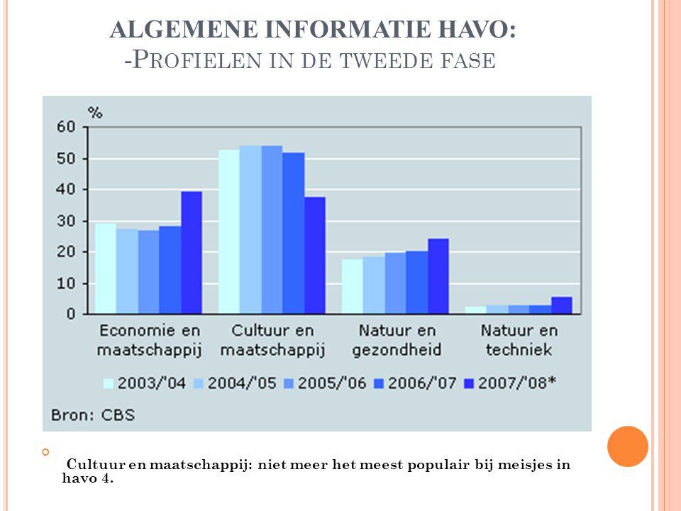 ALGEMENE INFORMATIE HAVO: - P ROFIELEN IN DE TWEEDE FASE Cultuur en maatschappij: niet meer het meest populair bij meisjes in havo 4.