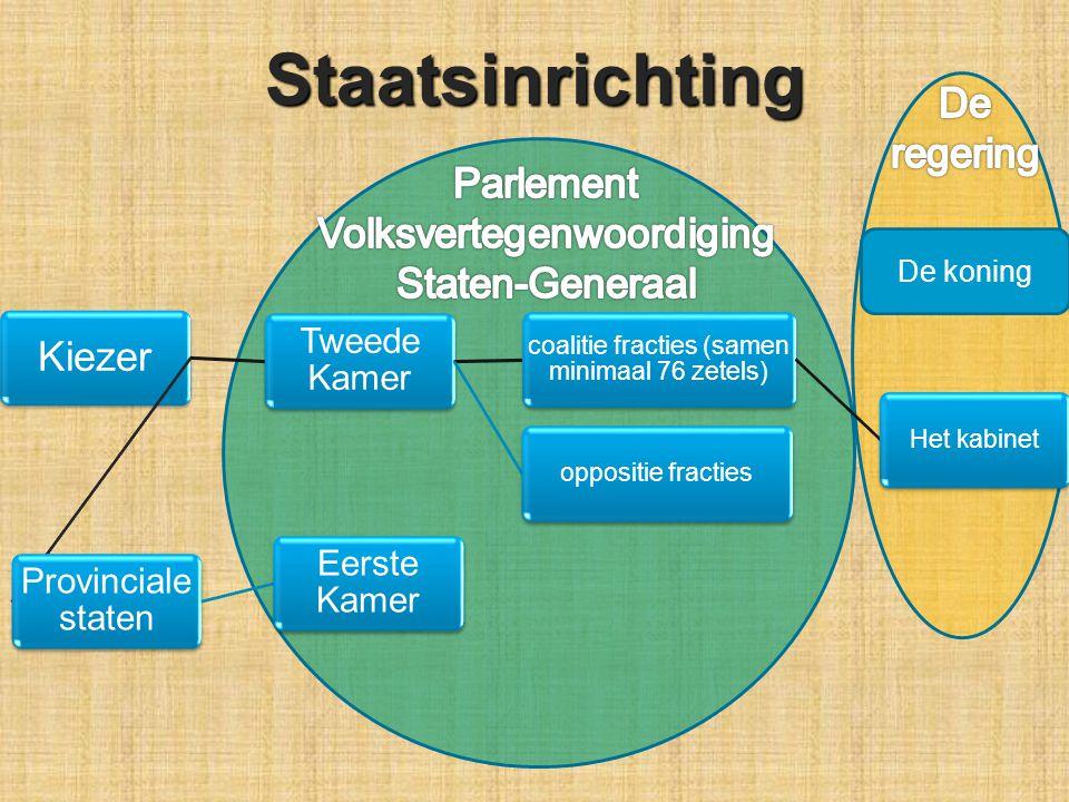 Kiezer Tweede Kamer coalitie fracties (samen minimaal 76 zetels) Het kabinetoppositie fracties Provinciale staten Eerste KamerStaatsinrichting De koning