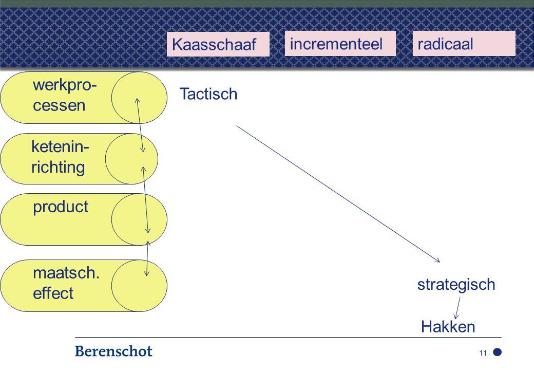 11 werkpro- cessen ketenin- richting product maatsch.