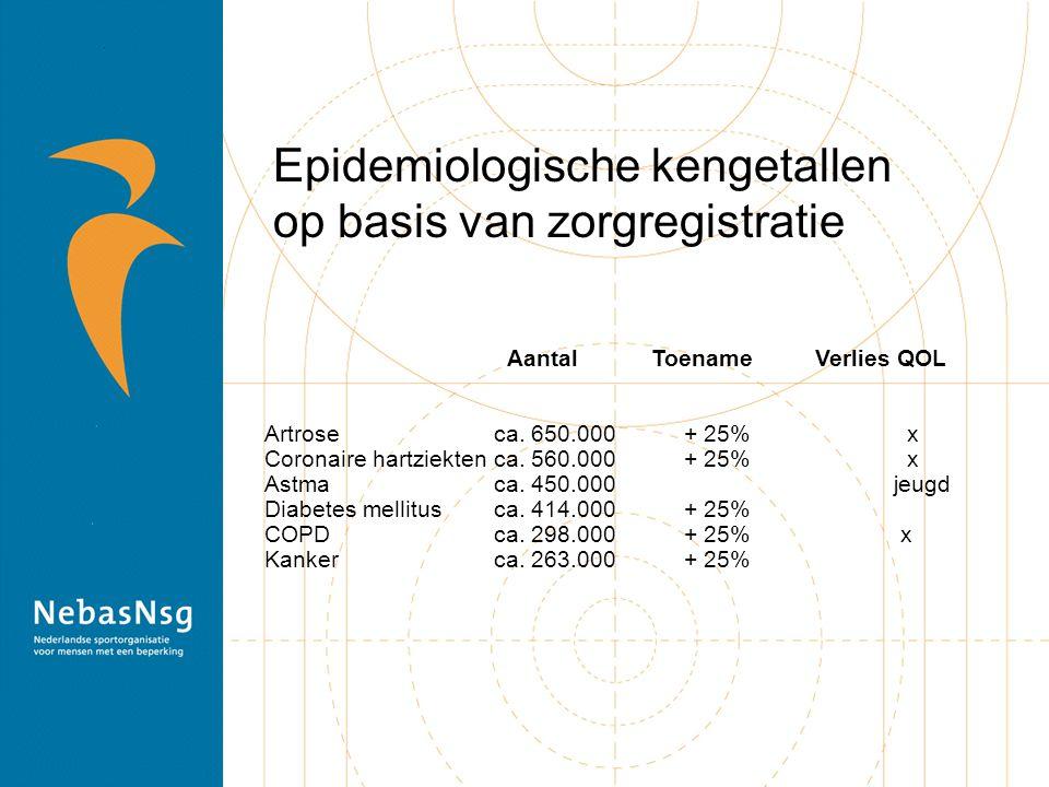 Nederlandse Norm Gezond Bewegen Jeugd (tot 18 jaar): dagelijks 1 uur matig intensief bewegen.