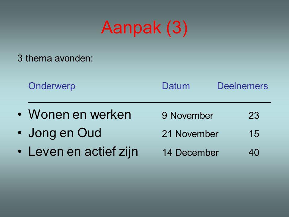 Aanpak (3) 3 thema avonden: OnderwerpDatum Deelnemers _____________________________________________ Wonen en werken 9 November23 Jong en Oud 21 November15 Leven en actief zijn 14 December40