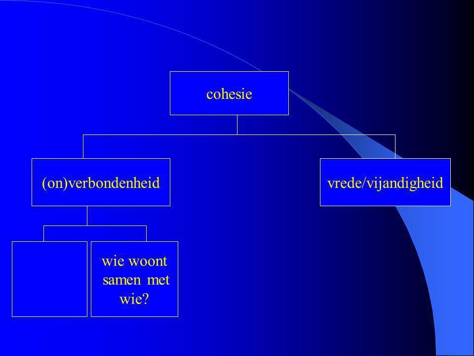 cohesie (on)verbondenheidvrede/vijandigheid wie woont samen met wie