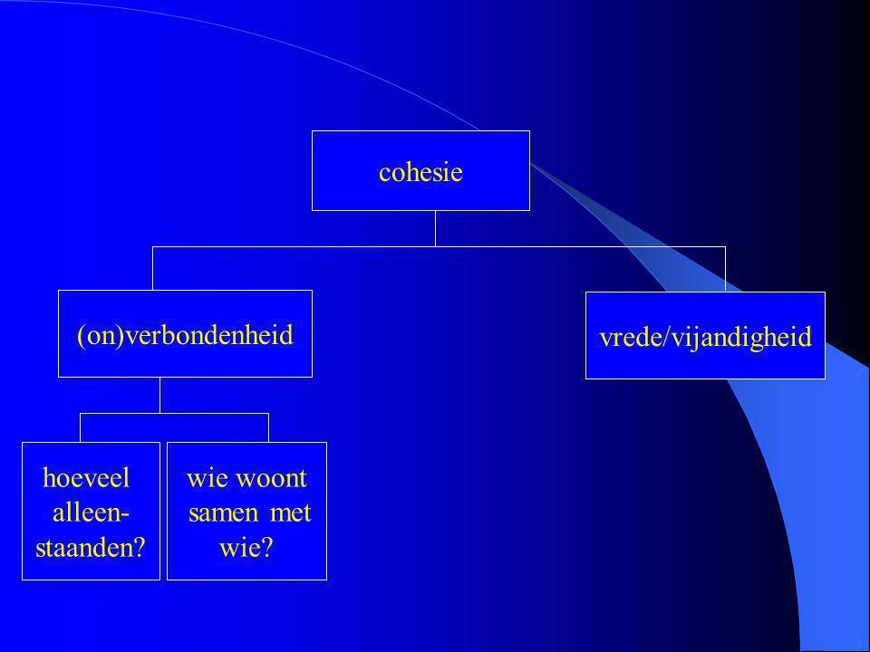 cohesie (on)verbondenheid vrede/vijandigheid hoeveel alleen- staanden wie woont samen met wie