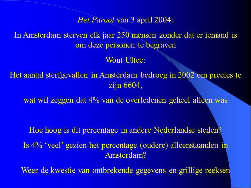 Het Parool van 3 april 2004: In Amsterdam sterven elk jaar 250 mensen zonder dat er iemand is om deze personen te begraven Wout Ultee: Het aantal sterfgevallen in Amsterdam bedroeg in 2002 om precies te zijn 6604, wat wil zeggen dat 4% van de overledenen geheel alleen was Hoe hoog is dit percentage in andere Nederlandse steden.