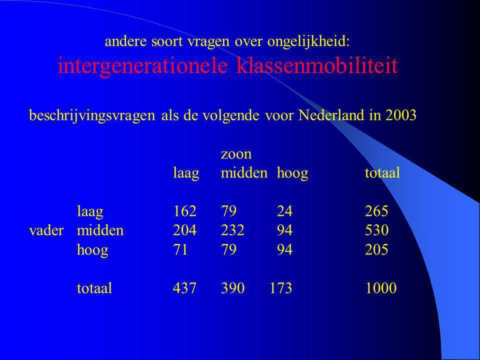 andere soort vragen over ongelijkheid: intergenerationele klassenmobiliteit beschrijvingsvragen als de volgende voor Nederland in 2003 zoon laagmidden hoogtotaal laag16279 24265 vadermidden204232 94530 hoog7179 94205 totaal4373901731000
