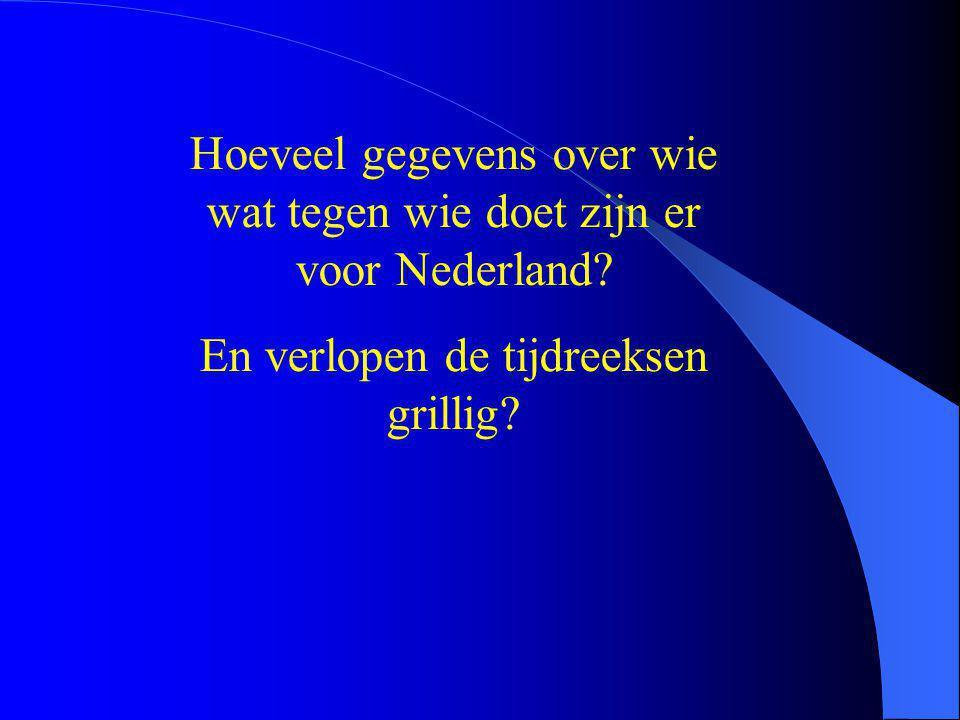 Hoeveel gegevens over wie wat tegen wie doet zijn er voor Nederland? En verlopen de tijdreeksen grillig?