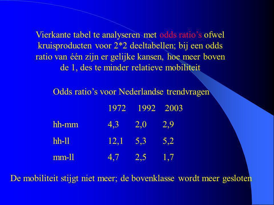 Vierkante tabel te analyseren met odds ratio's ofwel kruisproducten voor 2*2 deeltabellen; bij een odds ratio van één zijn er gelijke kansen, hoe meer boven de 1, des te minder relatieve mobiliteit Odds ratio's voor Nederlandse trendvragen 1972 1992 2003 hh-mm4,32,02,9 hh-ll12,15,35,2 mm-ll4,72,51,7 De mobiliteit stijgt niet meer; de bovenklasse wordt meer gesloten