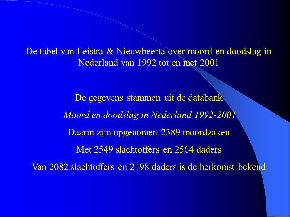 De tabel van Leistra & Nieuwbeerta over moord en doodslag in Nederland van 1992 tot en met 2001 De gegevens stammen uit de databank Moord en doodslag in Nederland 1992-2001 Daarin zijn opgenomen 2389 moordzaken Met 2549 slachtoffers en 2564 daders Van 2082 slachtoffers en 2198 daders is de herkomst bekend