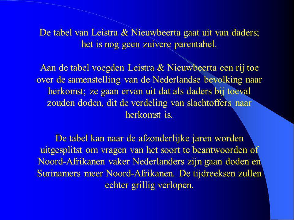 De tabel van Leistra & Nieuwbeerta gaat uit van daders; het is nog geen zuivere parentabel. Aan de tabel voegden Leistra & Nieuwbeerta een rij toe ove