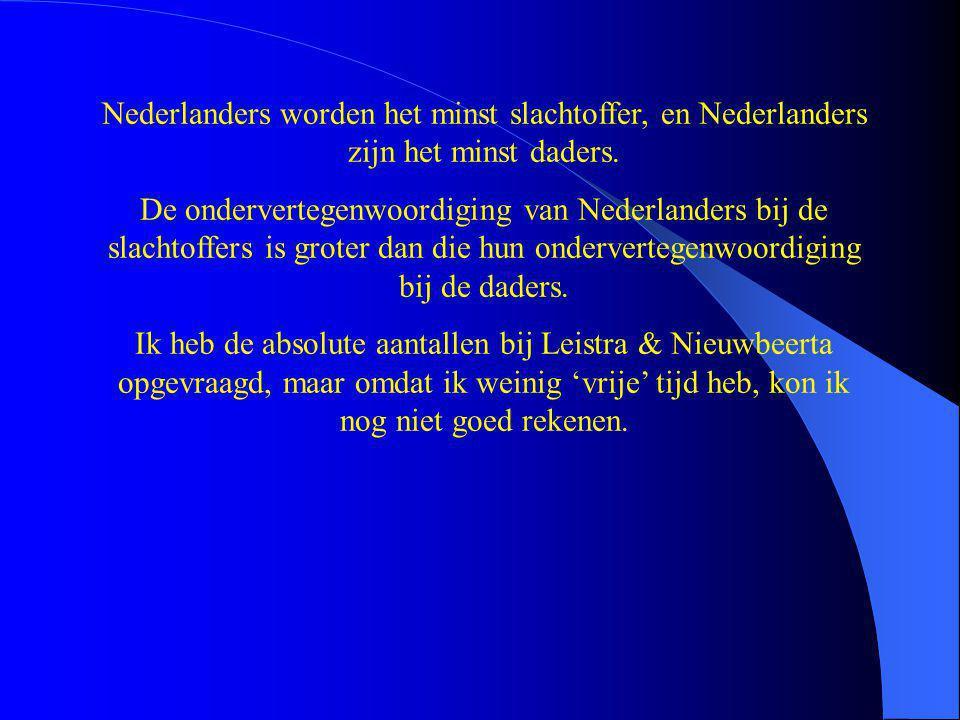 Nederlanders worden het minst slachtoffer, en Nederlanders zijn het minst daders. De ondervertegenwoordiging van Nederlanders bij de slachtoffers is g