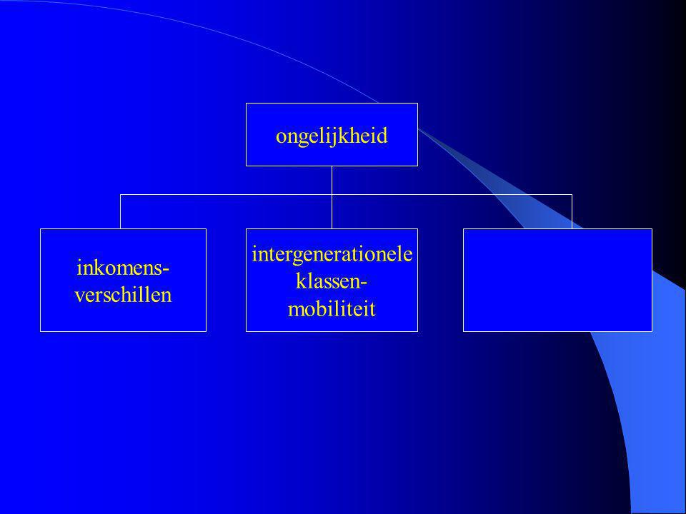 ongelijkheid inkomens- verschillen intergenerationele klassen- mobiliteit