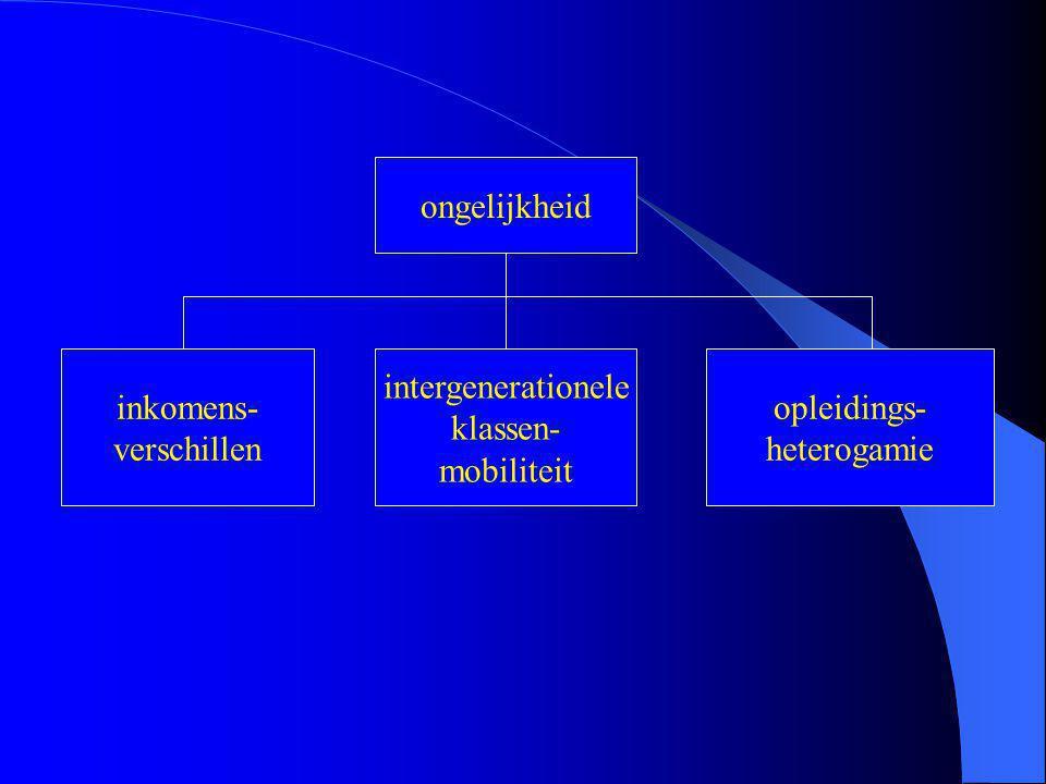 ongelijkheid inkomens- verschillen intergenerationele klassen- mobiliteit opleidings- heterogamie